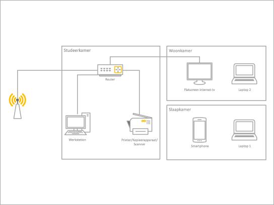 Sjabloon Basisstroomdiagram voor een thuisnetwerk.