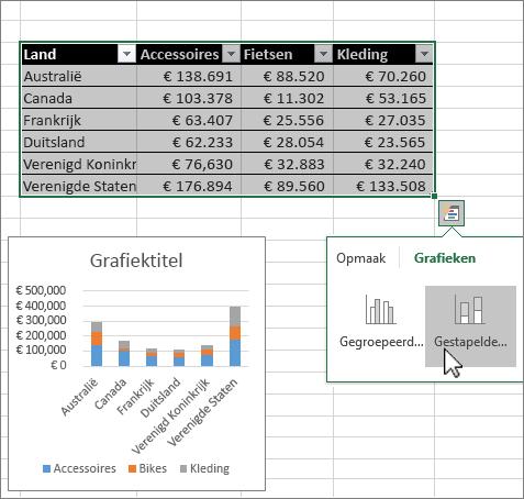Grafieken maken met snelle analyse