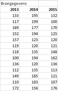 Tabel met brongegevens