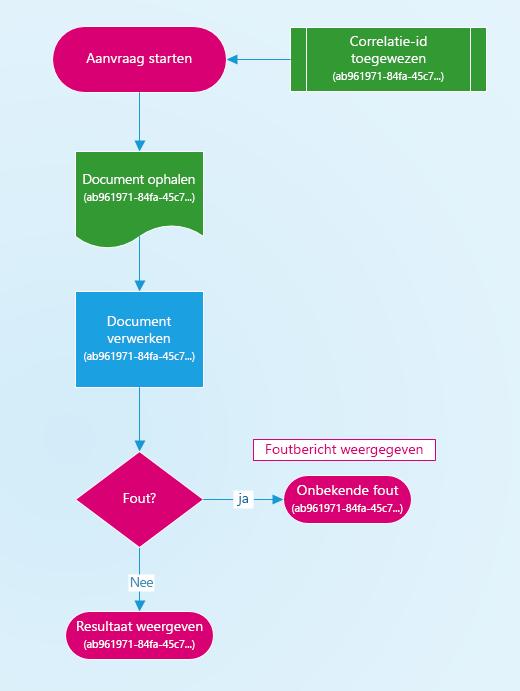 Diagram van hoe een correlatie-ID wordt toegewezen