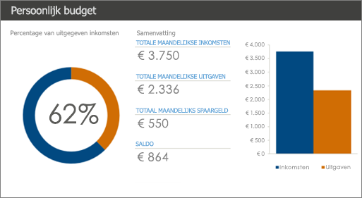 Nieuwe Excel-sjabloon Persoonlijk budget in kleuren met hoog contrast (donkerblauw en oranje tegen een witte achtergrond).