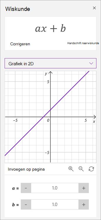 Parameters van a en b op een grafiek manipuleren.