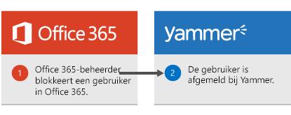 De Office 365-beheerder blokkeert een gebruiker in Office 365 en de gebruiker wordt afgemeld bij Yammer.