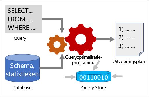 Hoe query-optimalisatie werkt