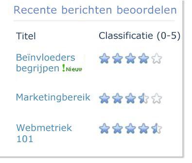 classificaties voor een blogartikel