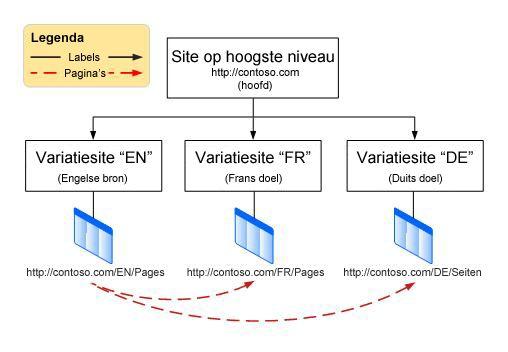 Hiërarchiediagram met een basis site op het hoogste niveau met drie variaties eronder De variaties zijn Engels, Frans en Duits