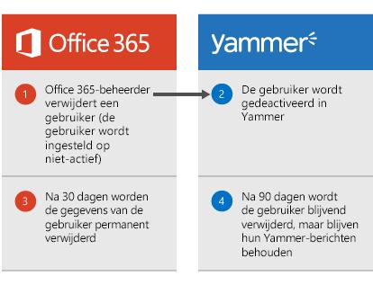 Diagram dat aangeeft dat de gebruiker in Yammer wordt gedeactiveerd door een Office 365-beheerder. Na 30 dagen worden de gebruikersgegevens verwijderd uit Office 365 en na 90 dagen wordt de gebruiker permanent verwijderd uit Yammer, maar de Yammer-berichten van de gebruiker blijven bewaard.
