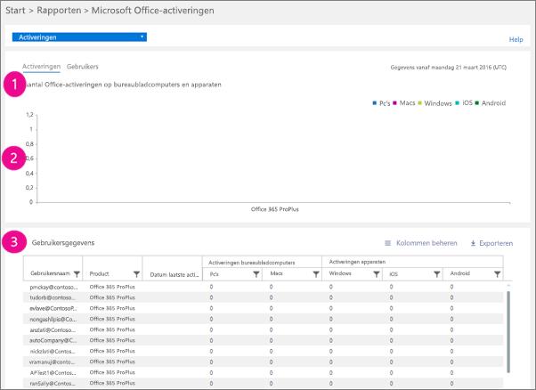 Office 365-rapporten – aantal activeringen van Microsoft Office op bureaubladcomputers en apparaten
