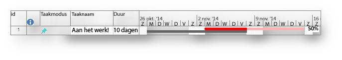 Gantt-balk met basislijn