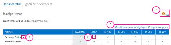 Afbeelding van de huidige statuspagina servicestatus met bijschriften: 1, Exchange Online pijl-omlaag, 2, groen vinkje, 3, geschiedenis weergeven voor eerdere koppeling 30 dagen en 4, RSS-koppeling