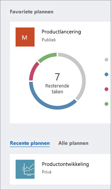 Schermafbeelding van de secties Favoriete plannen en Alle plannen van het Planner-dashboard.