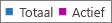 Schermafbeelding: Office 365-groepsrapport - totale en actieve aantal groepen