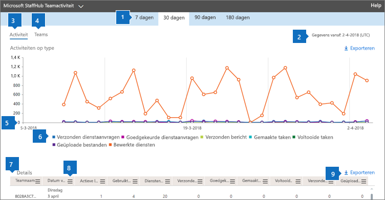 Office 365-rapporten-activiteiten van StaffHub teams