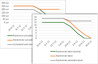 Een voorbeeld van een burndowngrafiek met taken volgens basislijn, resterende en resterende werkelijke taken