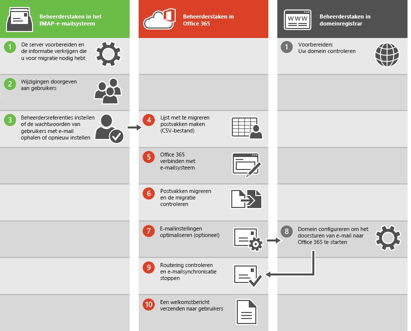 Proces voor een IMAP-e-mailmigratie