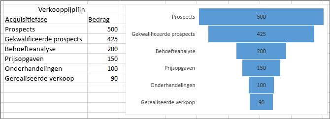 Grafiek waarin verkooppijplijn wordt weergegeven: fasen in de eerste kolom, waarden in de tweede