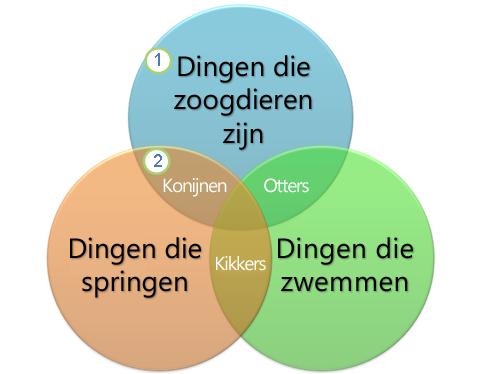 Een Venn-diagram