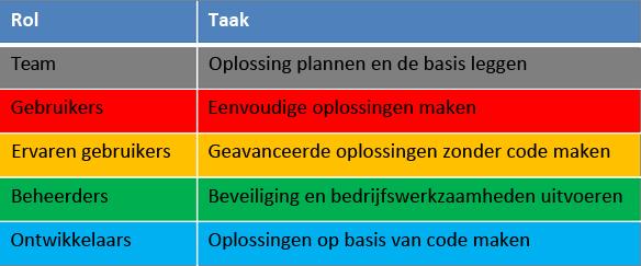 Rollen en taken in de levenscyclus van ontwikkeling