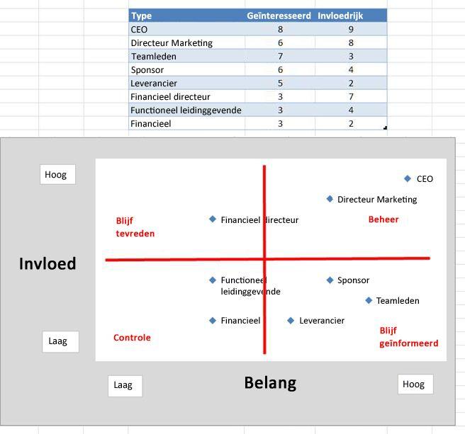 Afbeelding van invloedraster in Excel