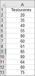 Gegevens die worden gebruikt om het bovenstaande voorbeeldhistogram te maken