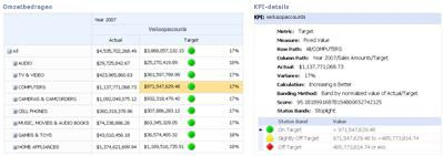 PerformancePoint-scorecard en bijbehorend KPI-detailrapport