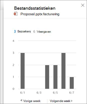 Schermafbeelding van de activiteit in een bestand weergeven