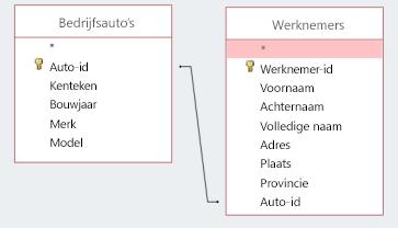 Schermfragment van twee tabellen met dezelfde id