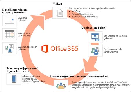 Office 365 omvat een uitgebreide reeks apps en services