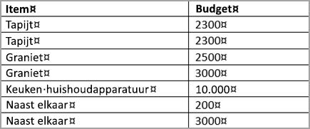 Gesorteerde tabel