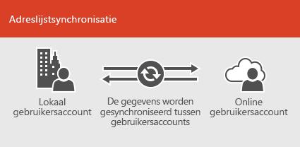 Adreslijstsynchronisatie gebruiken om on-premises gebruikersaccountgegevens en onlinegegevens gesynchroniseerd te houden