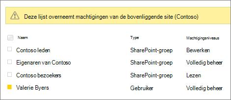 Enquêtemachtigingen voor groepen en gebruikers
