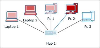 Computers met verschillende kleuren