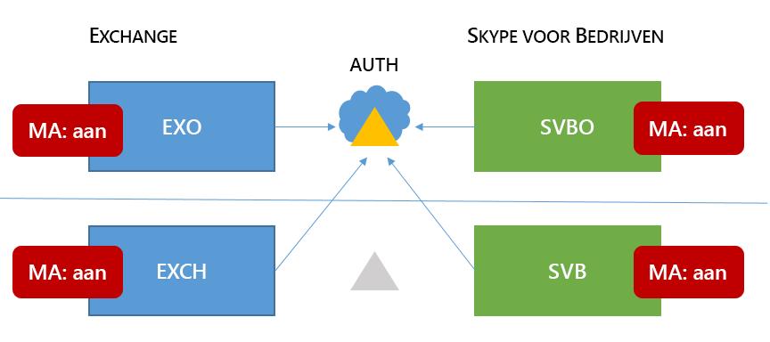 Gemengde 6 Skype voor bedrijven HMA topologie met MA on in alle vier mogelijke locaties.