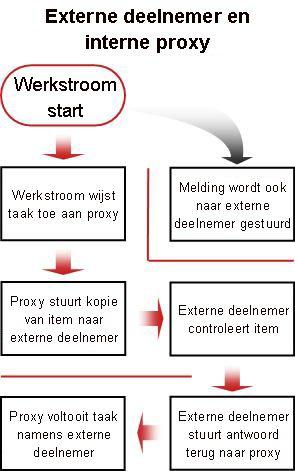 Een stroomdiagram van het proces met een deelnemer van buiten