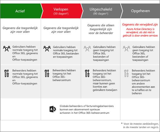 Afbeelding die de 3 fasen laat zien die een Office 365 voor Bedrijven-abonnement doorloopt nadat het is verlopen: Verlopen, Uitgeschakeld en Ongedaan gemaakt.