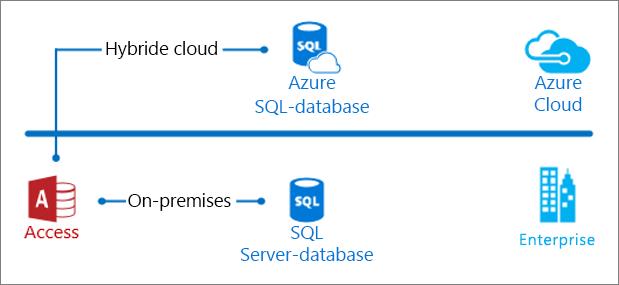 Access op locatie en in de cloud