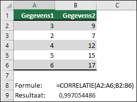Gebruik de functie CORREL om de correlatiecoëfficiënt van twee gegevenssets in kolom A & B te retourneren met =CORREL(A1:A6;B2:B6). Het resultaat is 0,997054486.