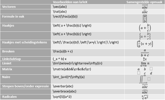 Tabel met voorbeelden van LaTeX-vergelijkingen