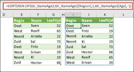 Sorteer een tabel, per Regio in oplopende volgorde, en vervolgens op de leeftijd van ieder persoon, in aflopende volgorde.