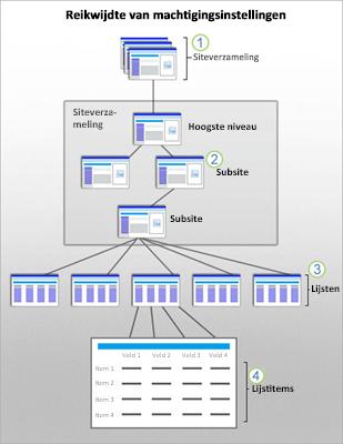 Een afbeelding die het beveiligingsbereik in SharePoint toont voor sites, subsites, lijsten en items.
