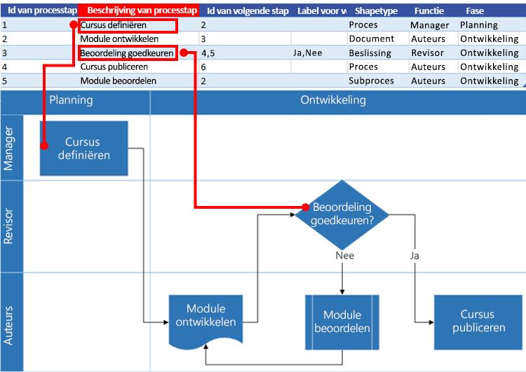 Interactie tussen Excel-procesoverzicht en Visio-stroomdiagram: Beschrijving van processtap