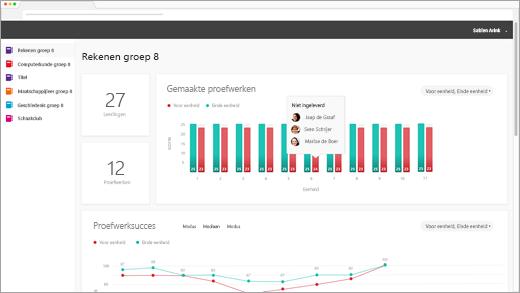 OER-analysedashboard