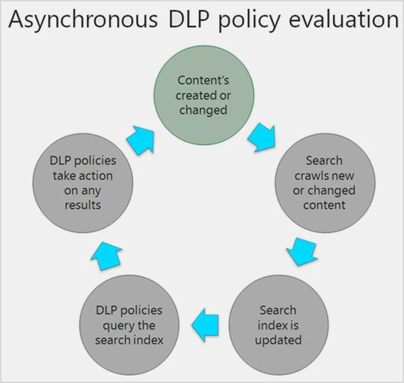 Diagram waarin wordt getoond hoe DLP-beleid inhoud asynchroon evalueert