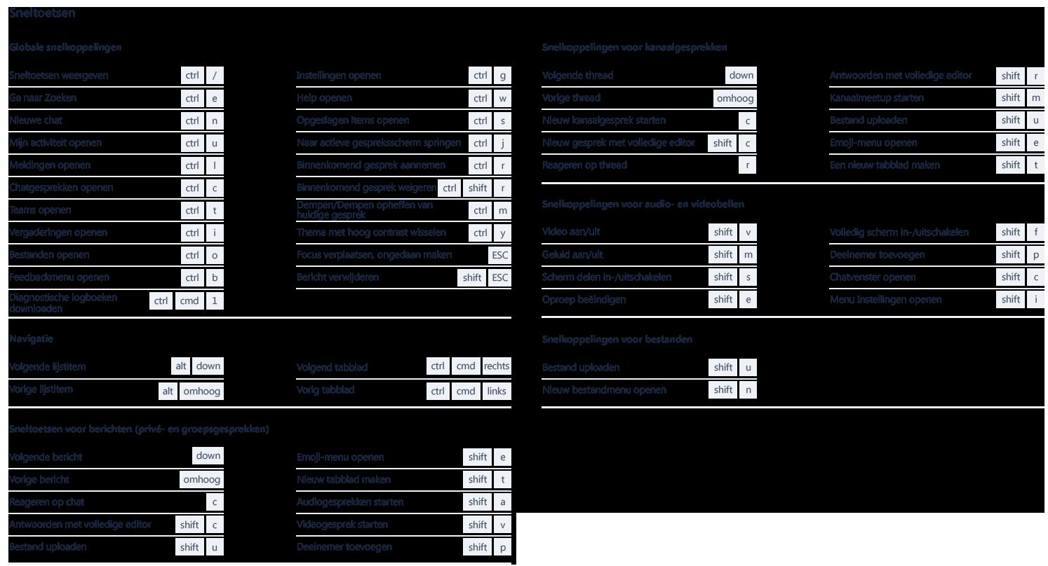Deze schermafbeelding geeft het aantal sneltoetsen weer dat kan worden gebruikt in Microsoft Teams.