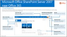 SharePoint 2007 naar Office 365