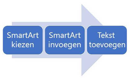 Een procesdiagram van links naar rechts.