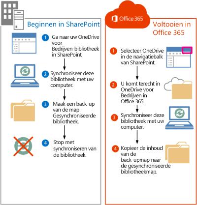 Stappen voor het verplaatsen van SharePoint 2013-bestanden naar Office 365