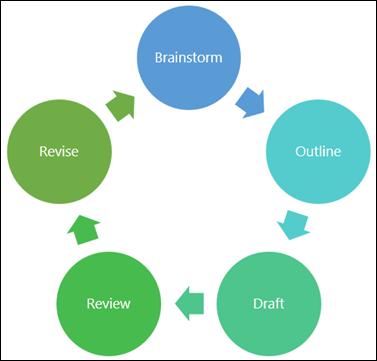 Voorbeeld van een diagram dat u kunt maken