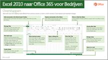 Miniatuur van de handleiding voor het overschakelen van Excel 2010 naar Office 365