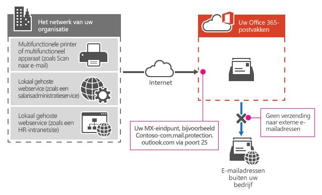 Hier ziet u hoe een multifunctionele printer het MX-eindpunt van Office 365 gebruikt om e-mail alleen rechtstreeks naar geadresseerden in uw organisatie te verzenden.
